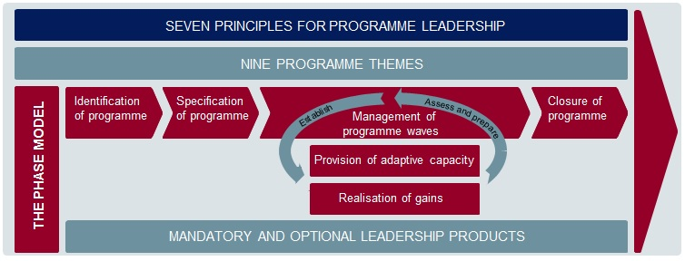 This model displays all the elements of the cross-governmental programme model. Within the model there are the seven principles for programme leadership and the nine programme themes. Next, is the phase model; displaying four main phases. These are; the identification of the programme, the specification of the programme and the management of the programme waves, consisting of establishing provision of adaptive capacity and realization of gains, which is then assessed and prepared. The fourth phase is closure of the programme. The overall model also includes mandatory and optional leadership products.