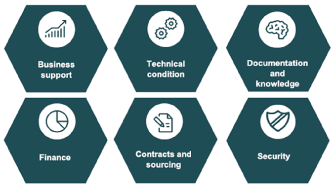 This model shows the six mapping dimensions. They include: finance, business support, technical condition, documentation and knowledge, security and, finally, contracts and sourcing