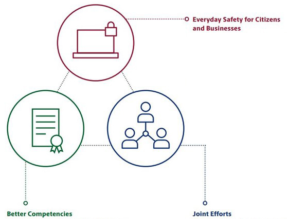 Strategic benchmarks: Everyday Safety for Cititzens and Business; Better Competencies; Joint Efforts.